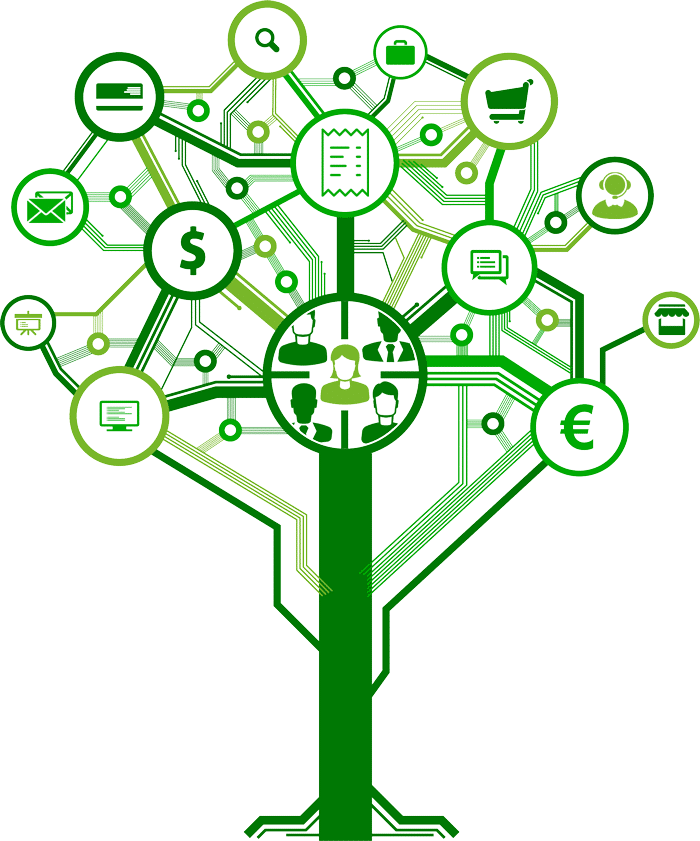 Omnichannel Marketing Tree