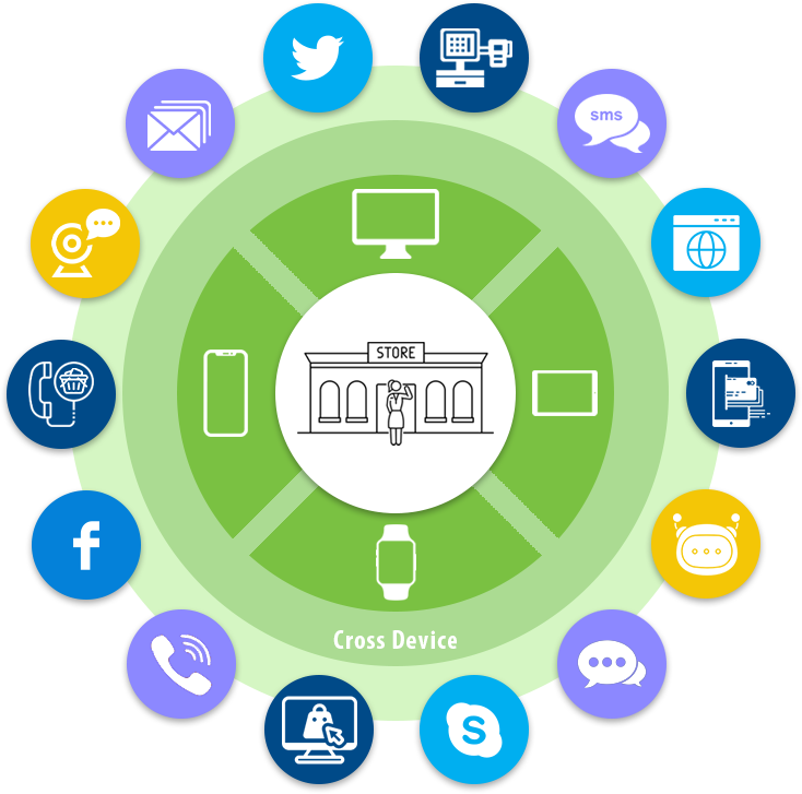 Omnichannel Communications Platform